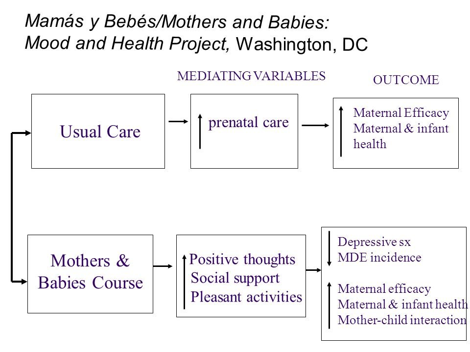 Usual Care Positive thoughts Social support Pleasant activities prenatal care Depressive sx MDE incidence Maternal efficacy Maternal & infant health M