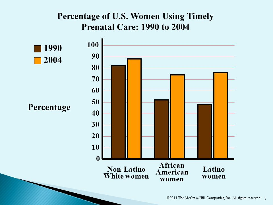 3 20 0 30 40 50 60 70 80 90 100 10 2004 1990 Percentage Non-Latino White women African American women Latino women Percentage of U.S.