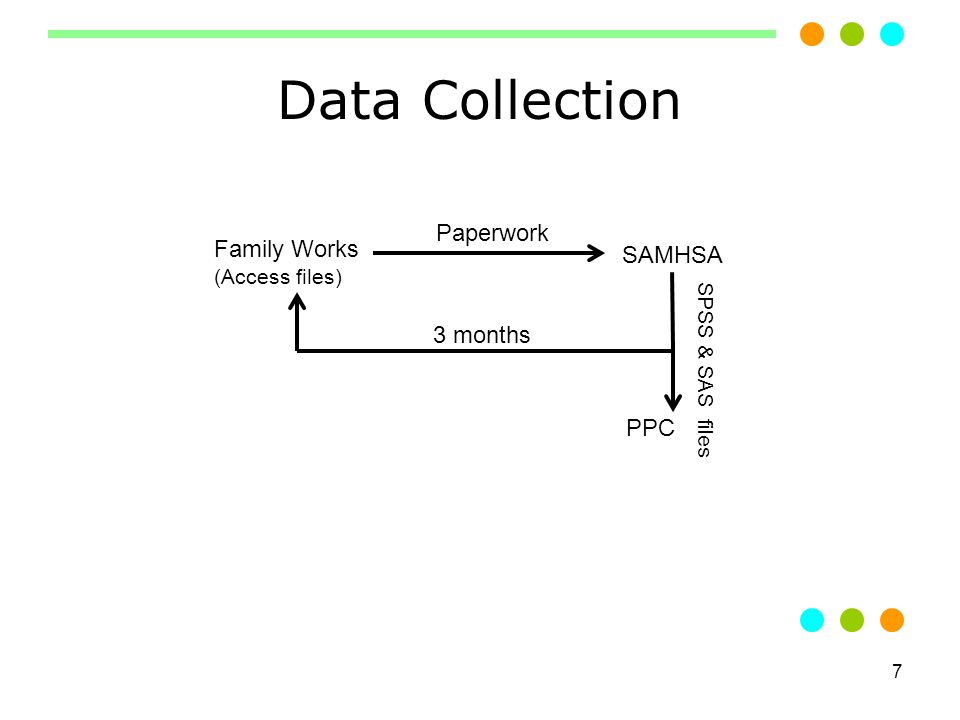 7 Data Collection Family Works (Access files) SAMHSA PPC 3 months Paperwork SPSS & SAS files