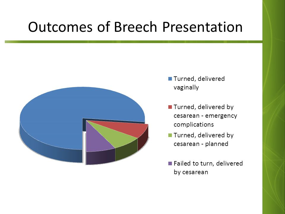 Outcomes of Breech Presentation