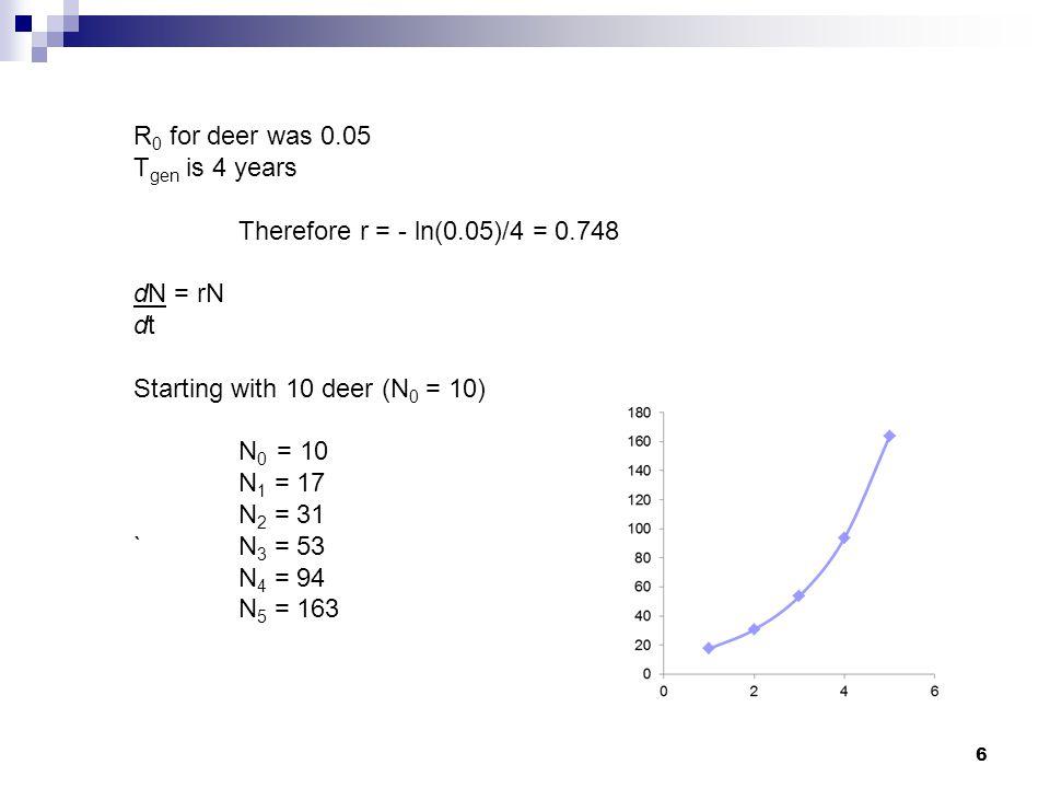 6 R 0 for deer was 0.05 T gen is 4 years Therefore r = - ln(0.05)/4 = 0.748 dN = rN dt Starting with 10 deer (N 0 = 10) N 0 = 10 N 1 = 17 N 2 = 31 `N