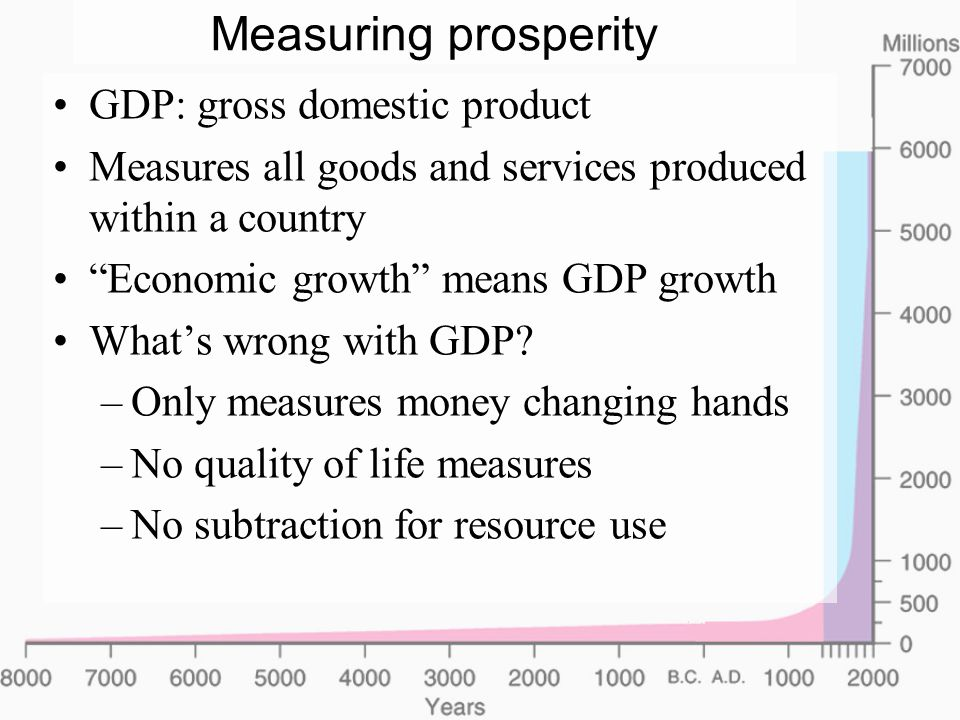 Measuring prosperity GDP: gross domestic product Measures all goods and services produced within a country Economic growth means GDP growth What's wrong with GDP.