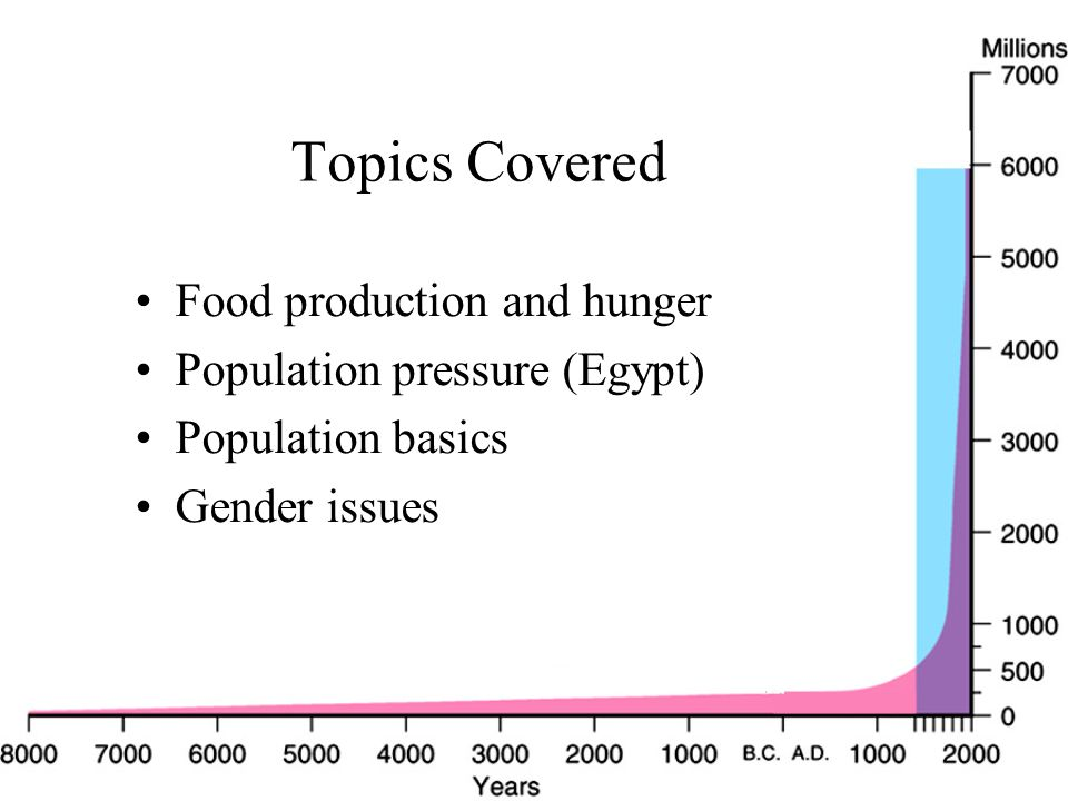Topics Covered Food production and hunger Population pressure (Egypt) Population basics Gender issues
