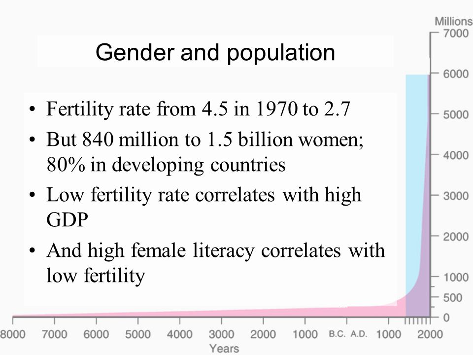 Gender and population Fertility rate from 4.5 in 1970 to 2.7 But 840 million to 1.5 billion women; 80% in developing countries Low fertility rate correlates with high GDP And high female literacy correlates with low fertility