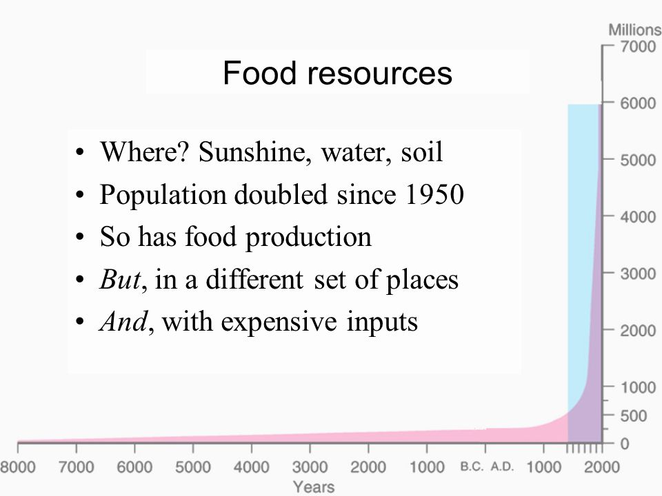 Food resources Where.
