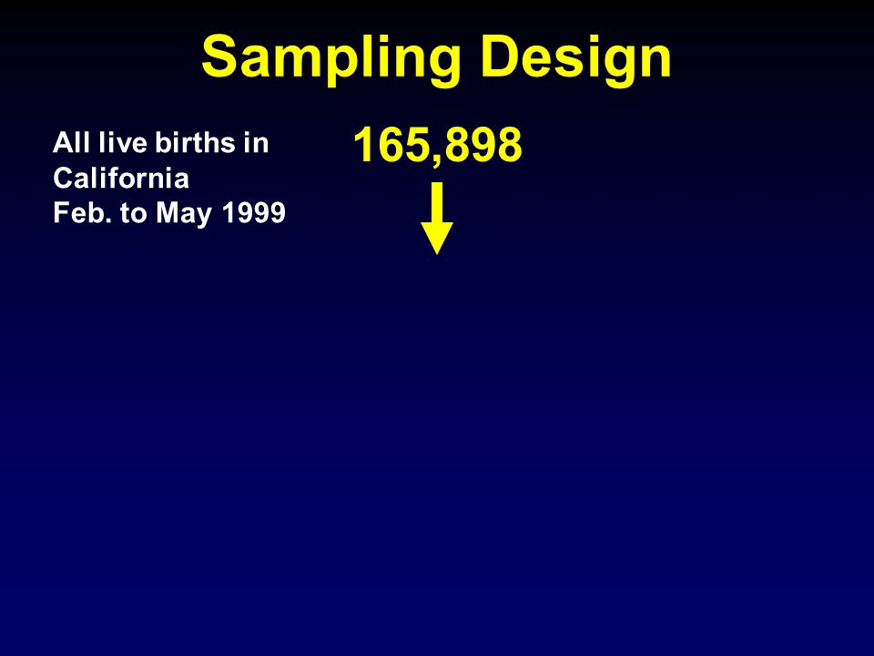All live births in California Feb. to May 1999 165,898 Sampling Design