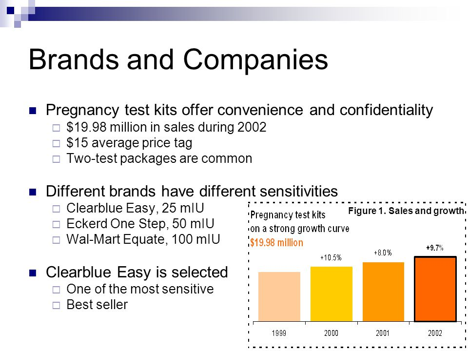 Brands and Companies Pregnancy test kits offer convenience and confidentiality  $19.98 million in sales during 2002  $15 average price tag  Two-test packages are common Different brands have different sensitivities  Clearblue Easy, 25 mIU  Eckerd One Step, 50 mIU  Wal-Mart Equate, 100 mIU Clearblue Easy is selected  One of the most sensitive  Best seller Figure 1.