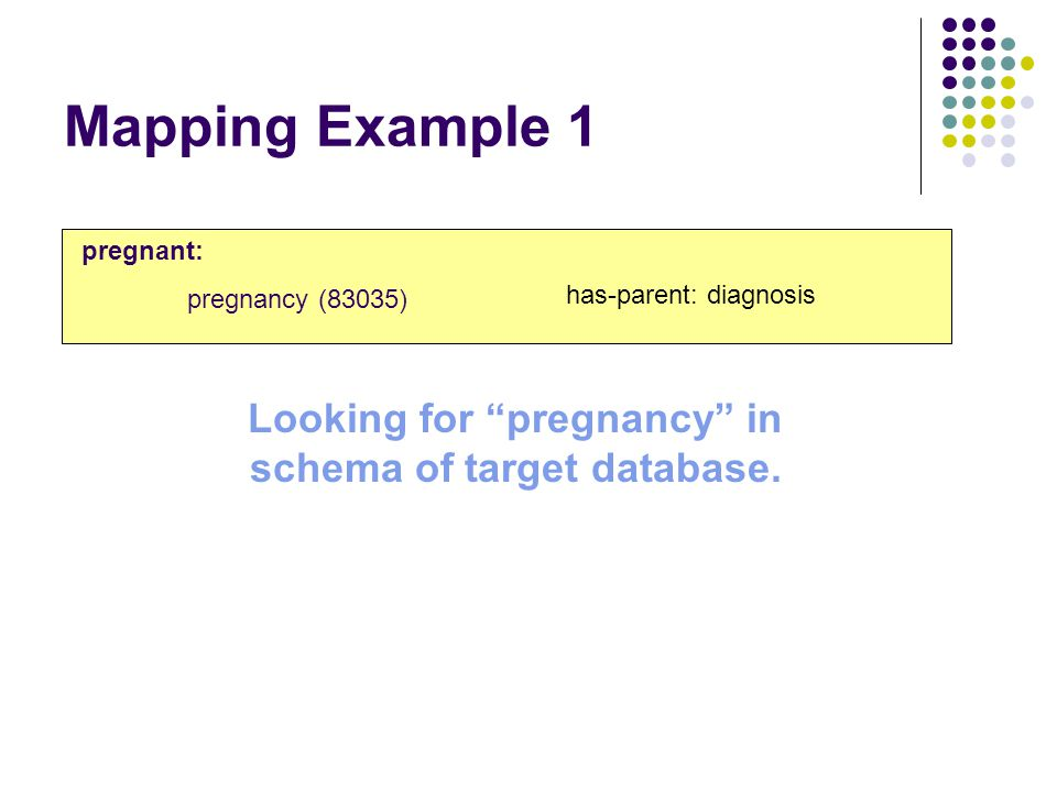 Mapping Example 1 pregnant: pregnancy (83035) has-parent: diagnosis Looking for pregnancy in schema of target database.