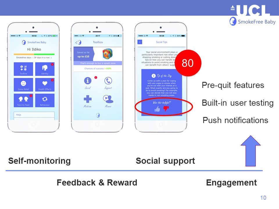 10 Social support Pre-quit features Feedback & RewardEngagement 80 Built-in user testing Push notifications Self-monitoring