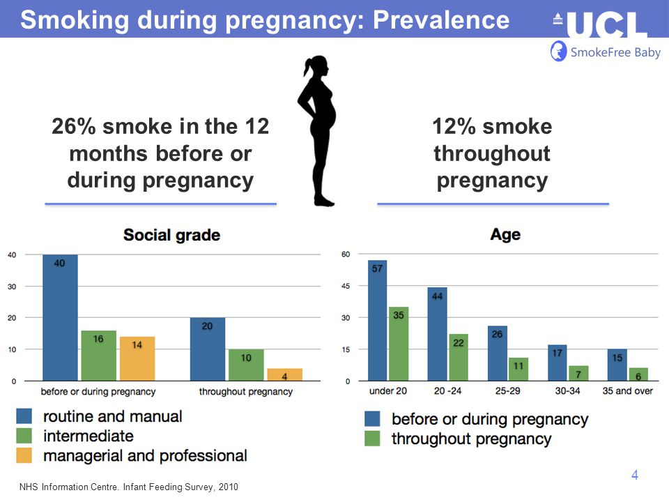 5 Smoking during pregnancy: Support Low uptake and poor adherence among pregnant smokers 5,8.