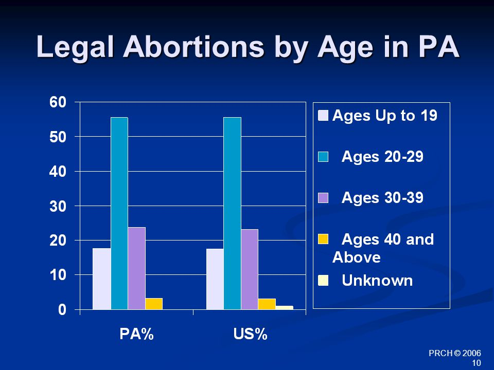 PRCH © 2006 10 Legal Abortions by Age in PA