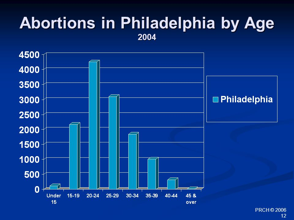 PRCH © 2006 12 Abortions in Philadelphia by Age 2004
