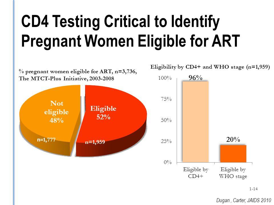 CD4 Testing Critical to Identify Pregnant Women Eligible for ART n= 1,777 n=1,959 % pregnant women eligible for ART, n=3,736, The MTCT-Plus Initiative