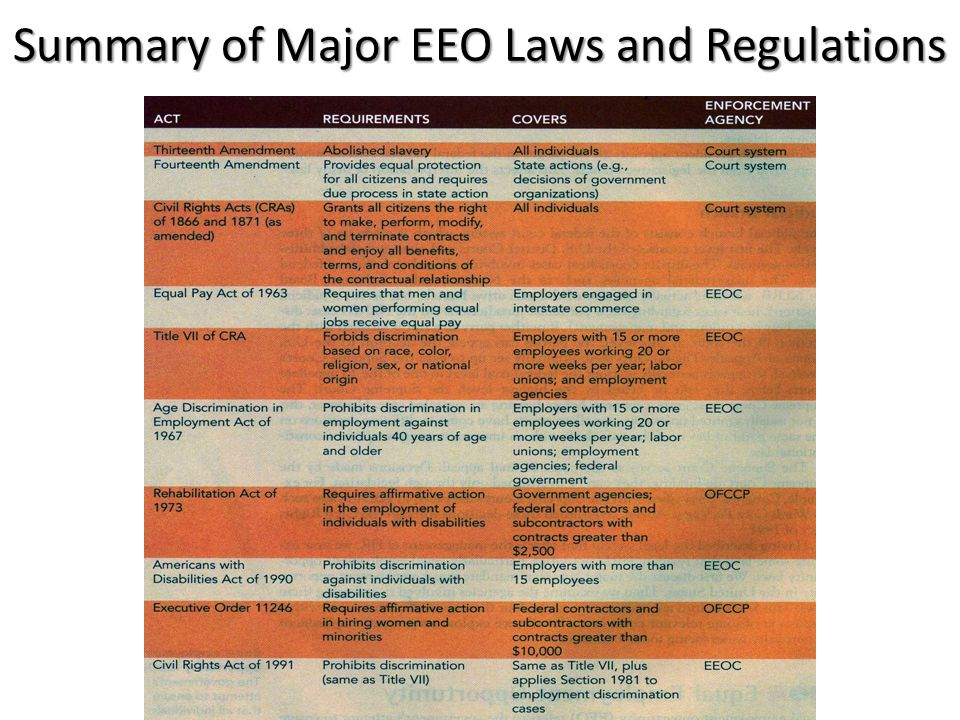 Summary of Major EEO Laws and Regulations
