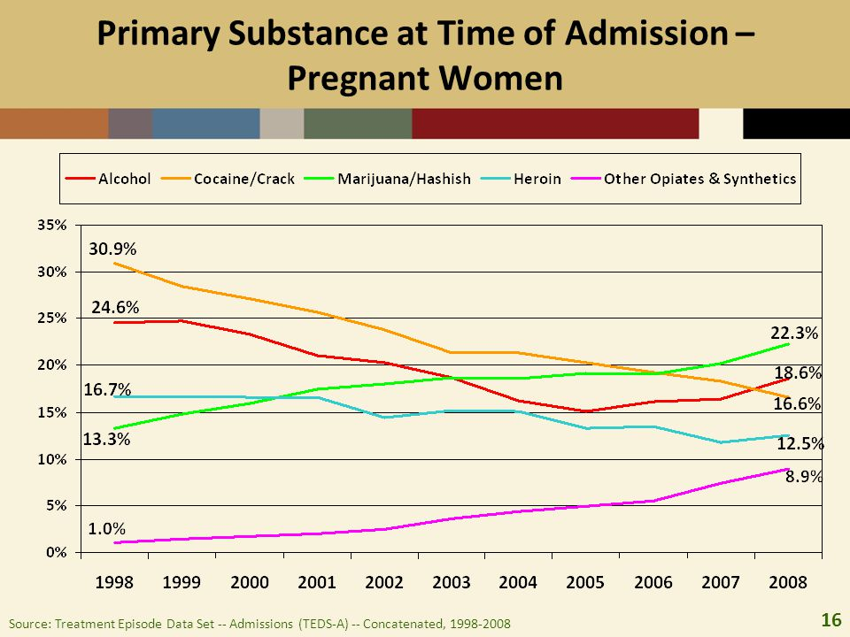 16 Primary Substance at Time of Admission – Pregnant Women Source: Treatment Episode Data Set -- Admissions (TEDS-A) -- Concatenated, 1998-2008