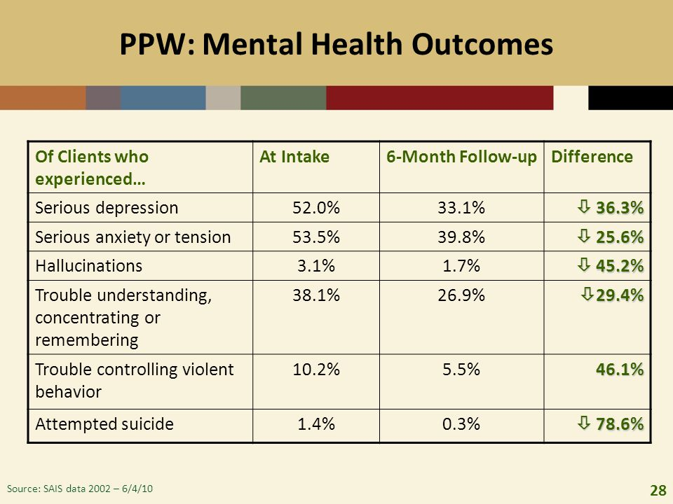 28 PPW: Mental Health Outcomes Of Clients who experienced… At Intake6-Month Follow-upDifference Serious depression52.0%33.1%  36.3% Serious anxiety o