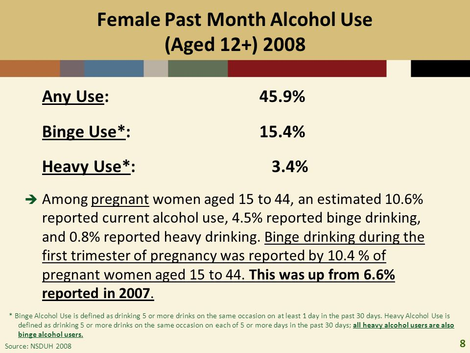 8 Female Past Month Alcohol Use (Aged 12+) 2008 Any Use: 45.9% Binge Use*:15.4% Heavy Use*: 3.4%  Among pregnant women aged 15 to 44, an estimated 10
