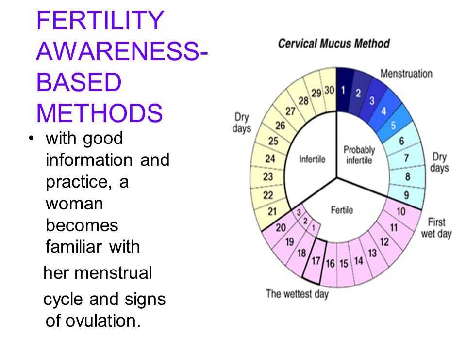 FERTILITY AWARENESS- BASED METHODS with good information and practice, a woman becomes familiar with her menstrual cycle and signs of ovulation.