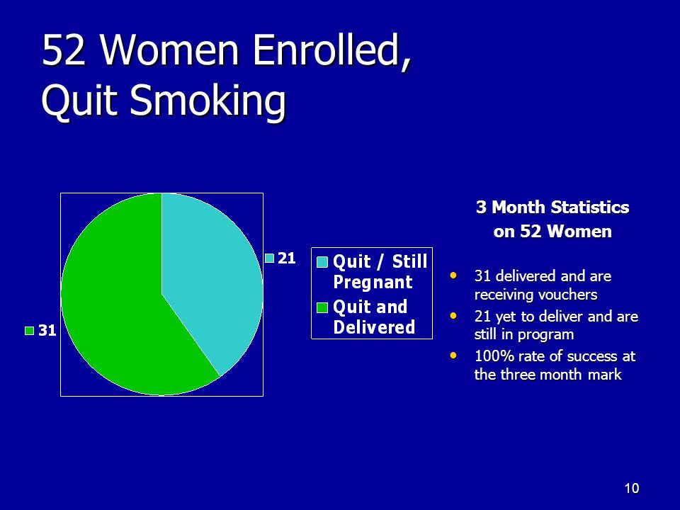10 52 Women Enrolled, Quit Smoking 3 Month Statistics on 52 Women 31 delivered and are receiving vouchers 31 delivered and are receiving vouchers 21 yet to deliver and are still in program 21 yet to deliver and are still in program 100% rate of success at the three month mark 100% rate of success at the three month mark