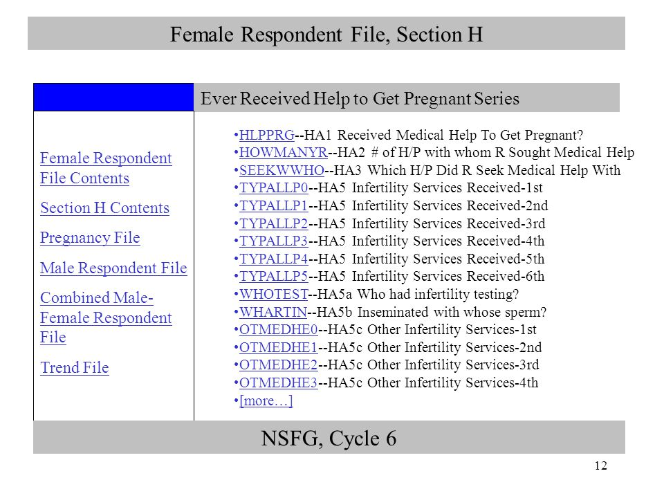 12 Female Respondent File, Section H Ever Received Help to Get Pregnant Series Female Respondent File Contents Section H Contents Pregnancy File Male Respondent File Combined Male- Female Respondent File Trend File NSFG, Cycle 6 HLPPRG--HA1 Received Medical Help To Get Pregnant.