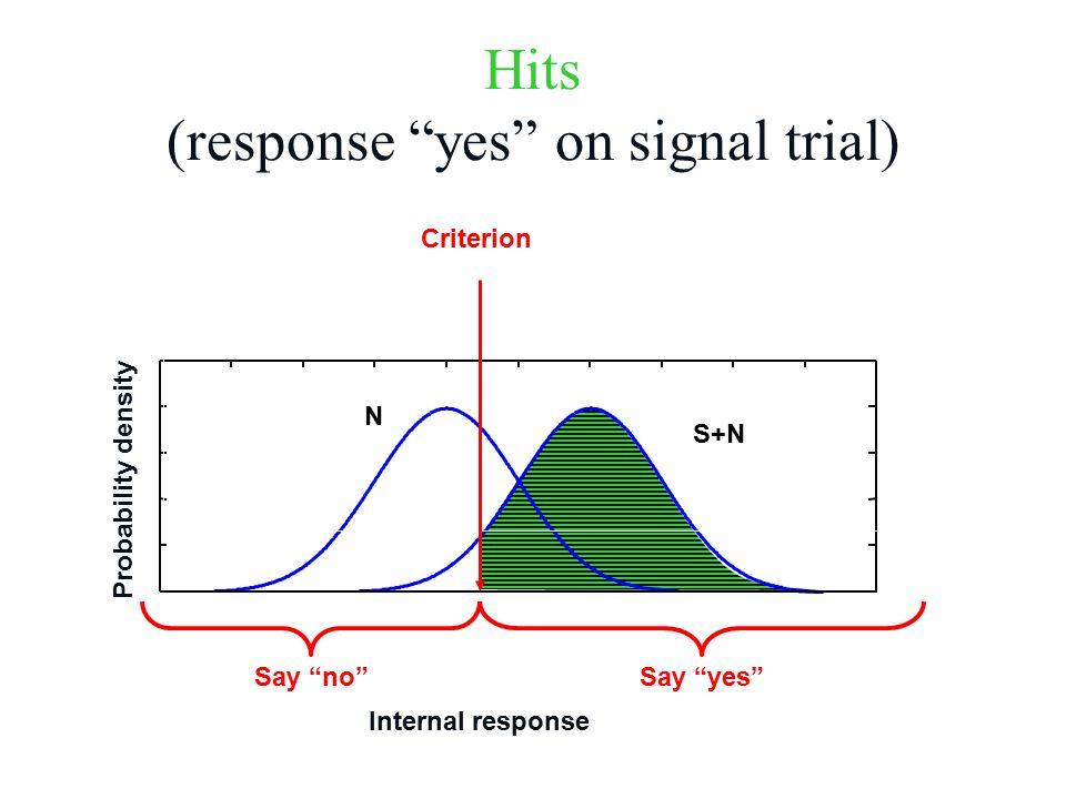 N S+N Hits (response yes on signal trial) Criterion Internal response Probability density Say yes Say no