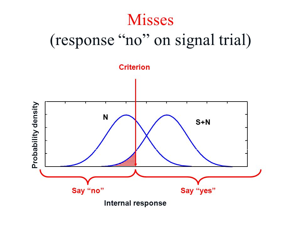 N S+N Misses (response no on signal trial) Criterion Internal response Probability density Say yes Say no
