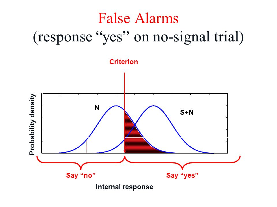 N S+N False Alarms (response yes on no-signal trial) Criterion Internal response Probability density Say yes Say no