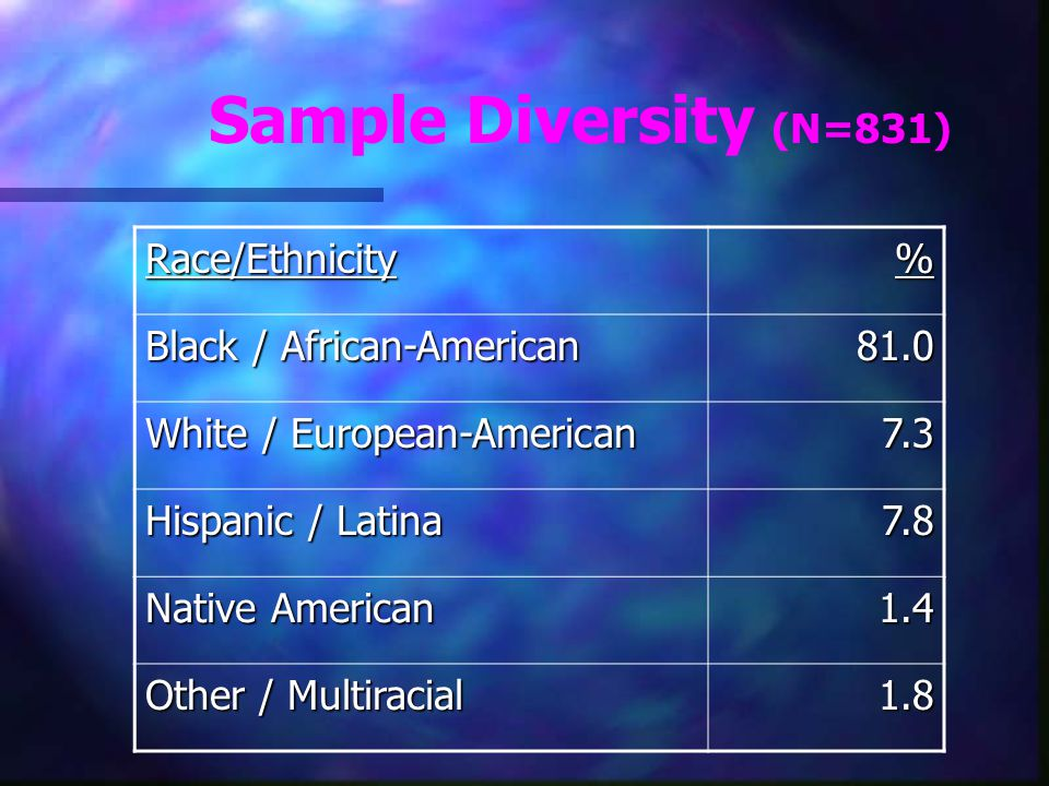Sample Diversity (N=831) Race/Ethnicity% Black / African-American 81.0 White / European-American 7.3 Hispanic / Latina 7.8 Native American 1.4 Other /