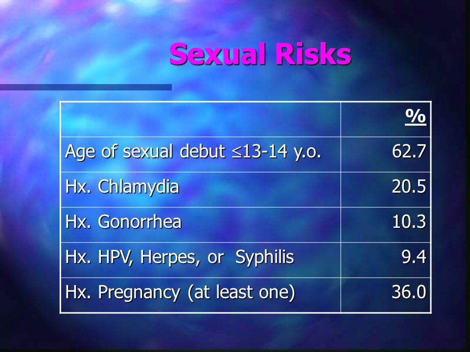 Sexual Risks % Age of sexual debut  13-14 y.o. 62.7 Hx.