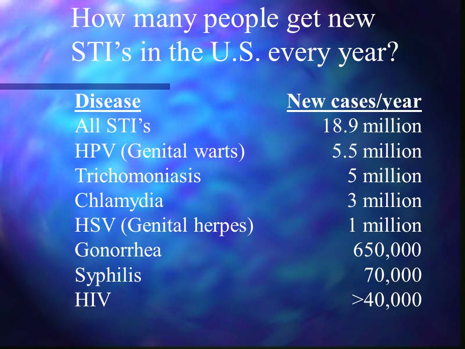 How many people get new STI's in the U.S. every year.