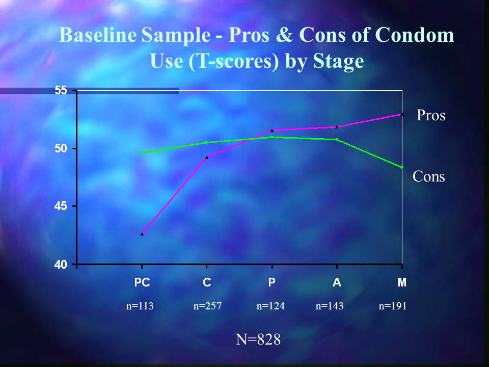 Baseline Sample - Pros & Cons of Condom Use (T-scores) by Stage n=113n=257n=124n=143n=191 N=828 Pros Cons