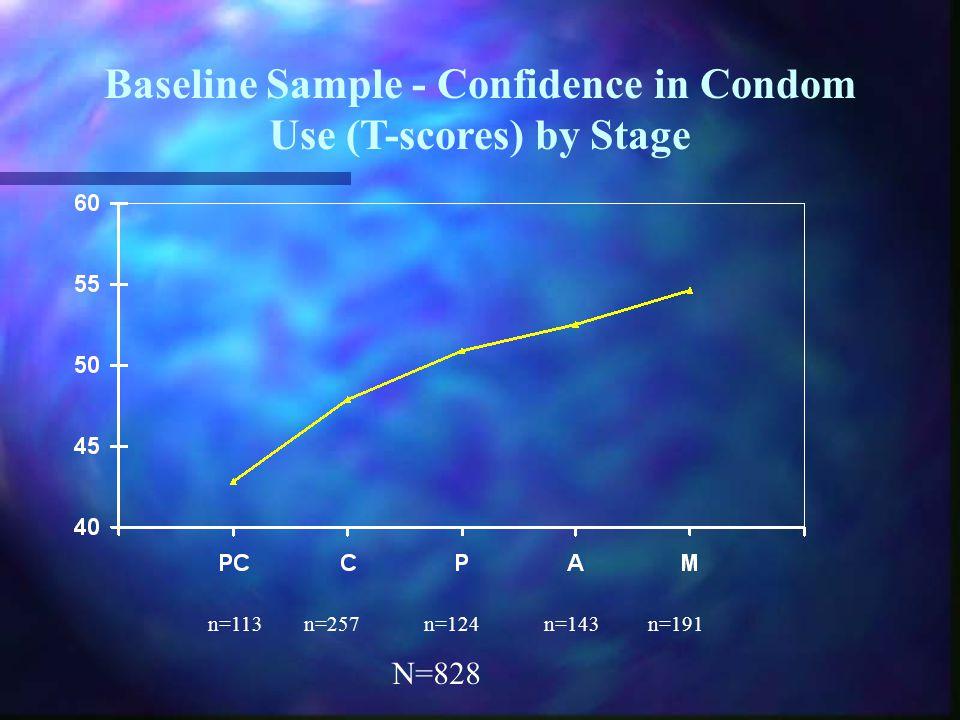 Baseline Sample - Confidence in Condom Use (T-scores) by Stage n=113n=257n=124n=143n=191 N=828