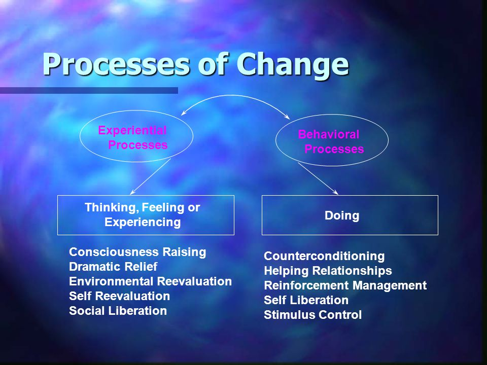Processes of Change Consciousness Raising Dramatic Relief Environmental Reevaluation Self Reevaluation Social Liberation Counterconditioning Helping Relationships Reinforcement Management Self Liberation Stimulus Control Experiential Processes Doing Behavioral Processes Thinking, Feeling or Experiencing