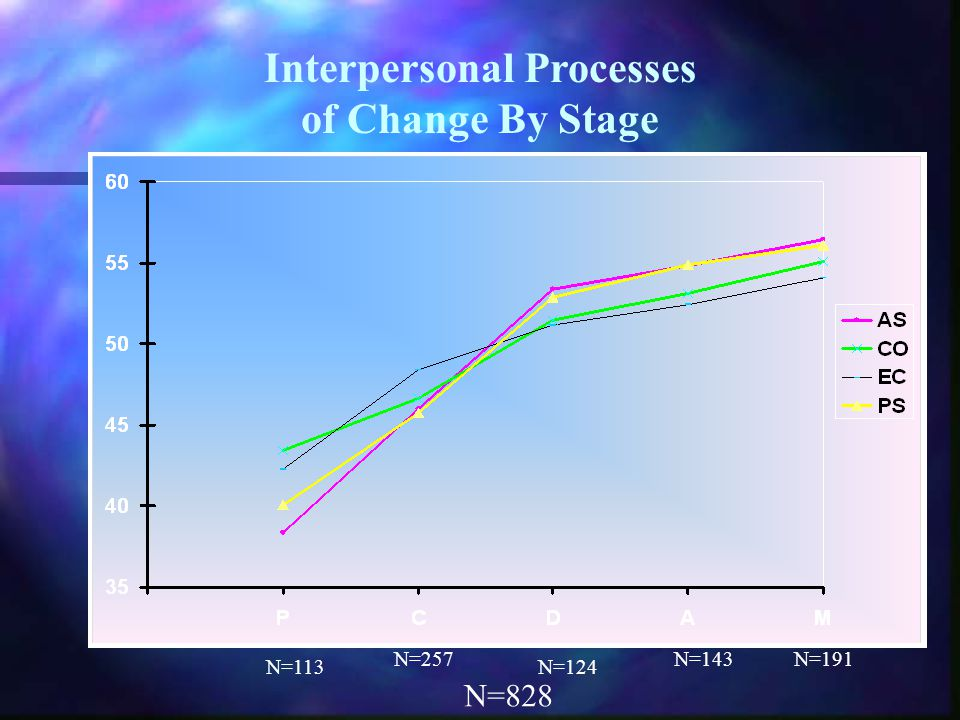 Interpersonal Processes of Change By Stage N=113 N=257 N=124 N=143N=191 N=828