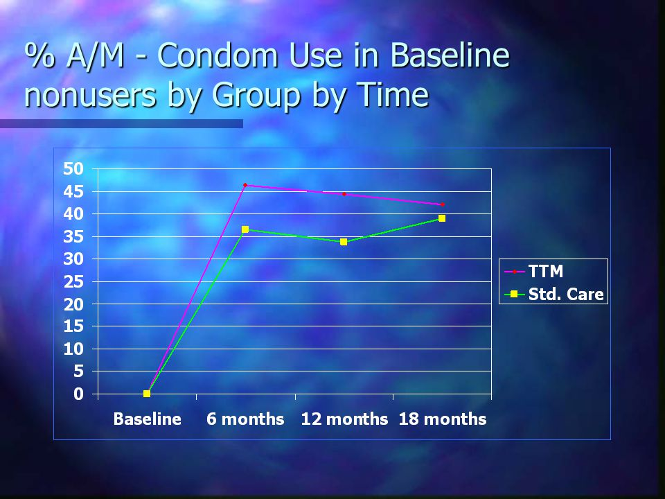 % A/M - Condom Use in Baseline nonusers by Group by Time