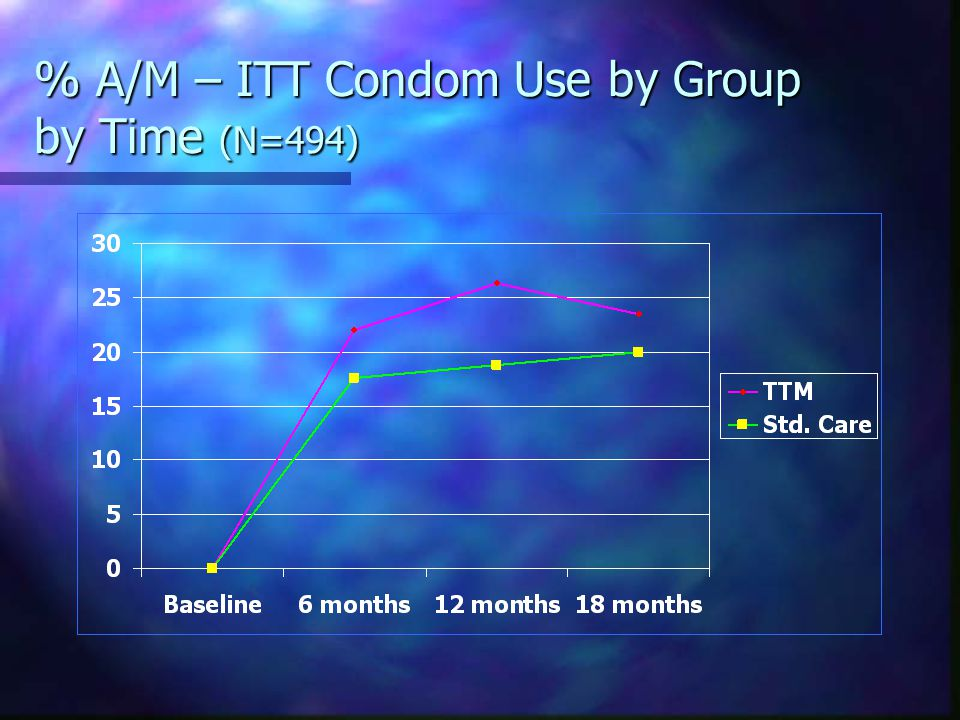 % A/M – ITT Condom Use by Group by Time (N=494)