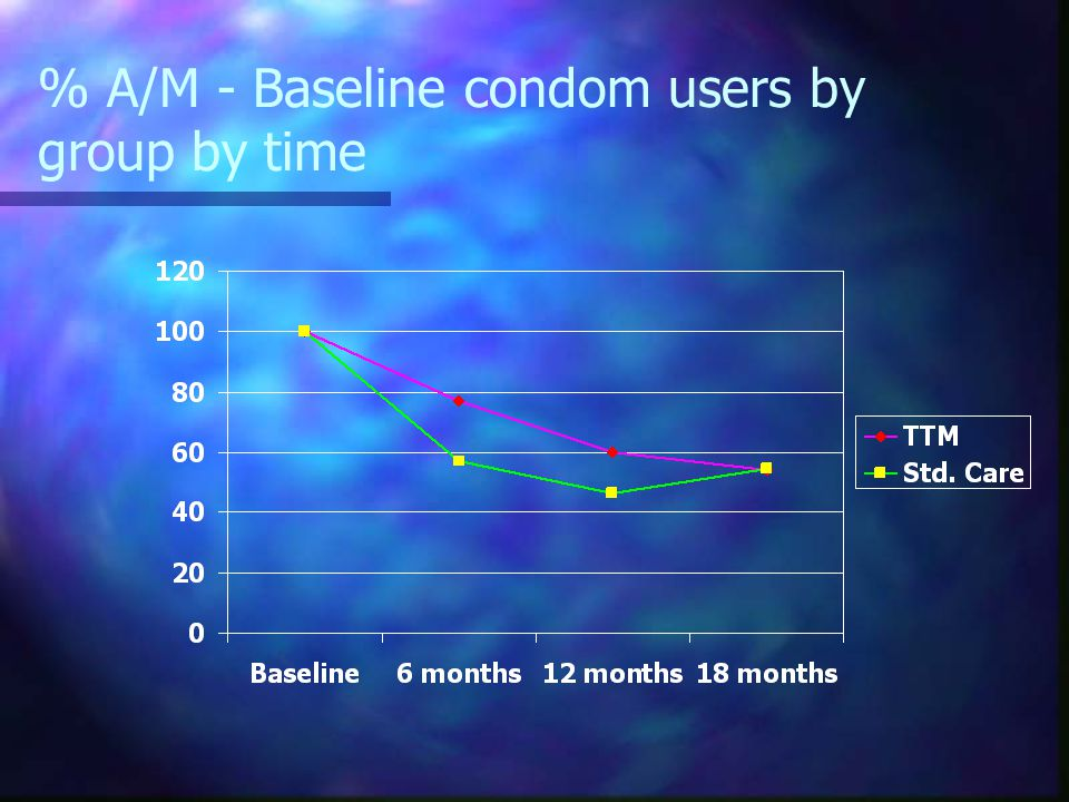 % A/M - Baseline condom users by group by time