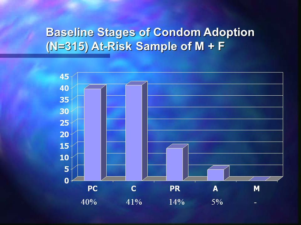 Baseline Stages of Condom Adoption (N=315) At-Risk Sample of M + F 40%41%14%5%-