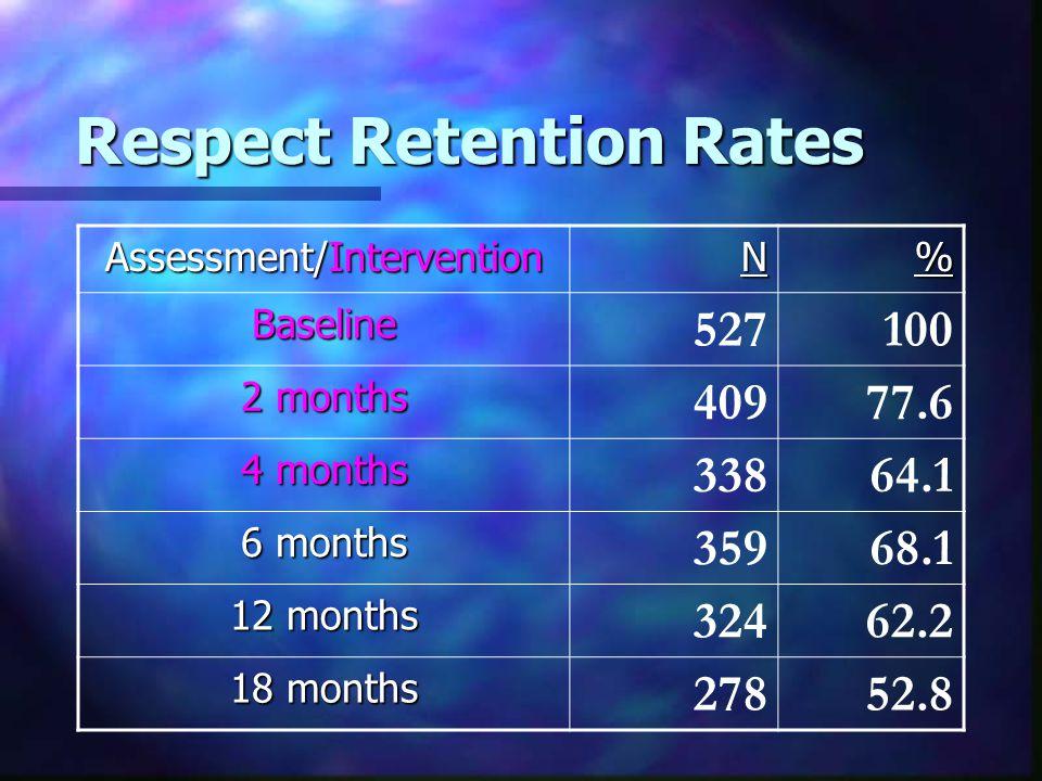 Respect Retention Rates Assessment/Intervention N% Baseline 527100 2 months 40977.6 4 months 33864.1 6 months 35968.1 12 months 32462.2 18 months 27852.8