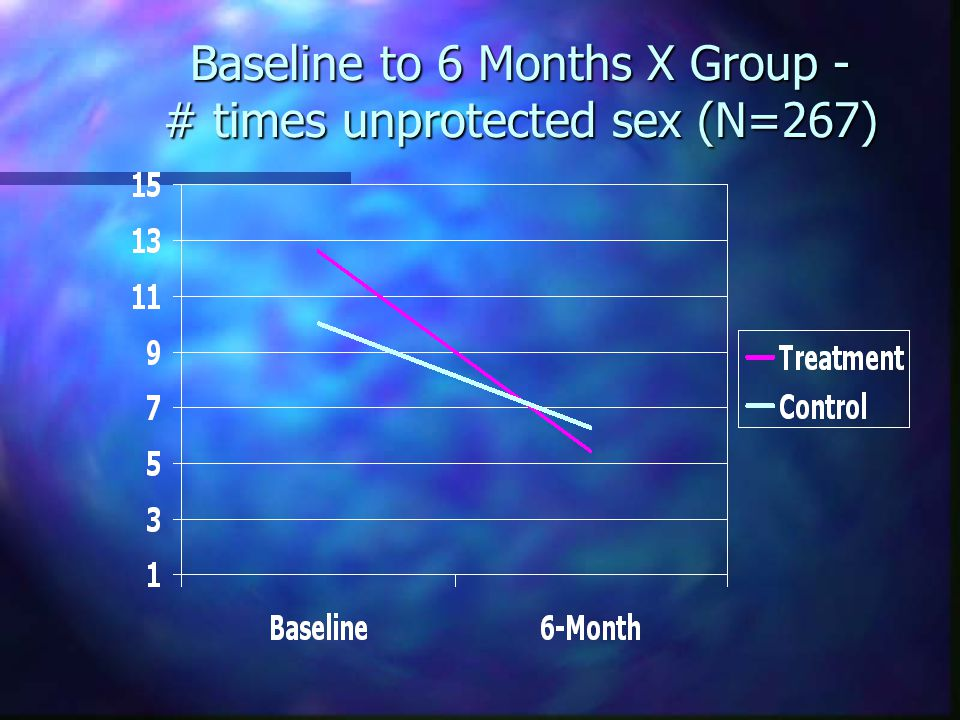 Baseline to 6 Months X Group - # times unprotected sex (N=267)