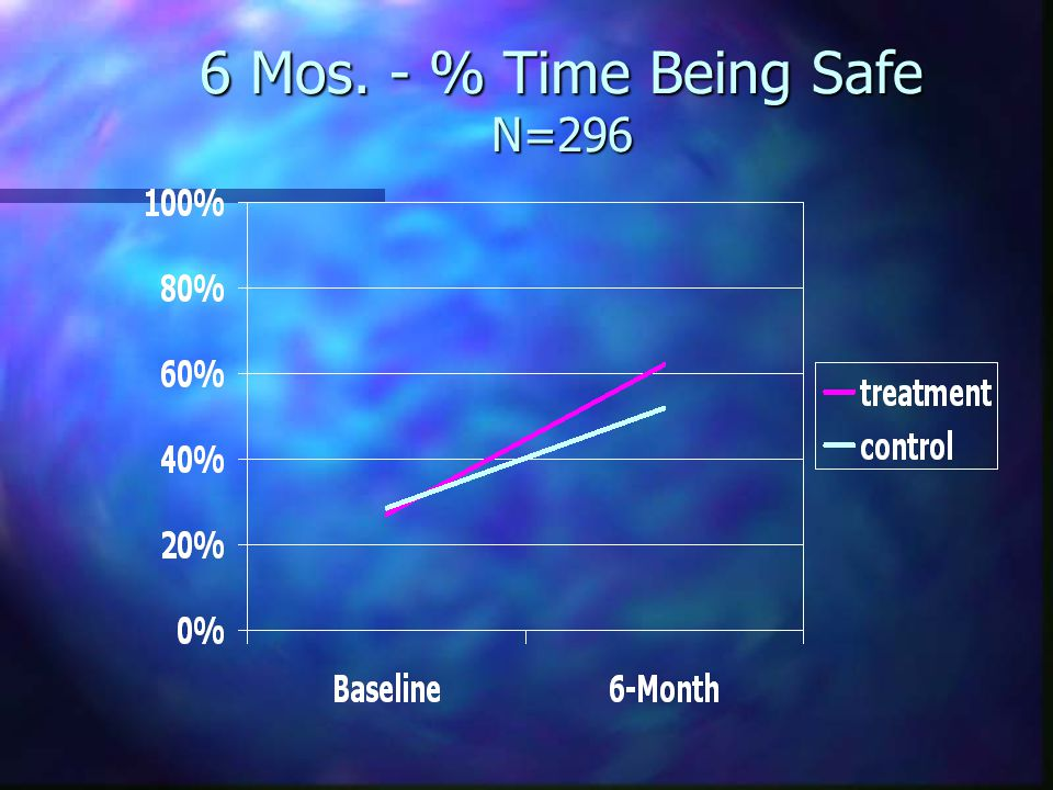 6 Mos. - % Time Being Safe N=296