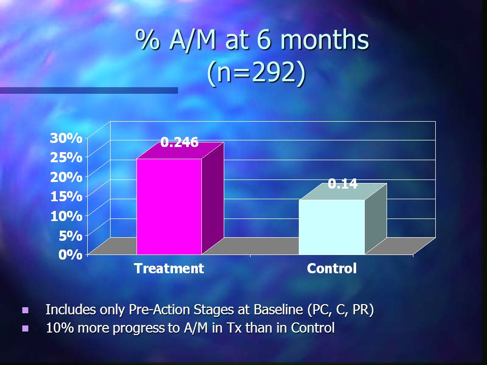 % A/M at 6 months (n=292) Includes only Pre-Action Stages at Baseline (PC, C, PR) Includes only Pre-Action Stages at Baseline (PC, C, PR) 10% more progress to A/M in Tx than in Control 10% more progress to A/M in Tx than in Control