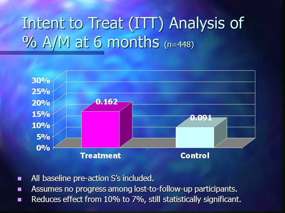 Intent to Treat (ITT) Analysis of % A/M at 6 months (n=448) All baseline pre-action S's included.