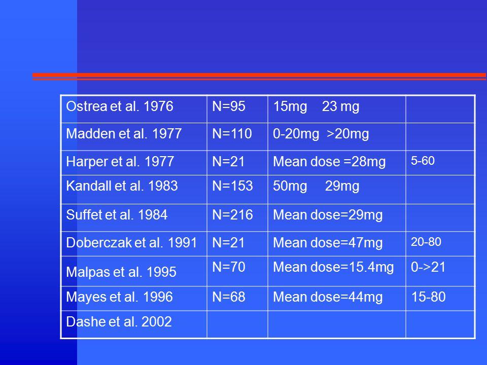 Ostrea et al.1976N=9515mg 23 mg Madden et al. 1977N=1100-20mg >20mg Harper et al.