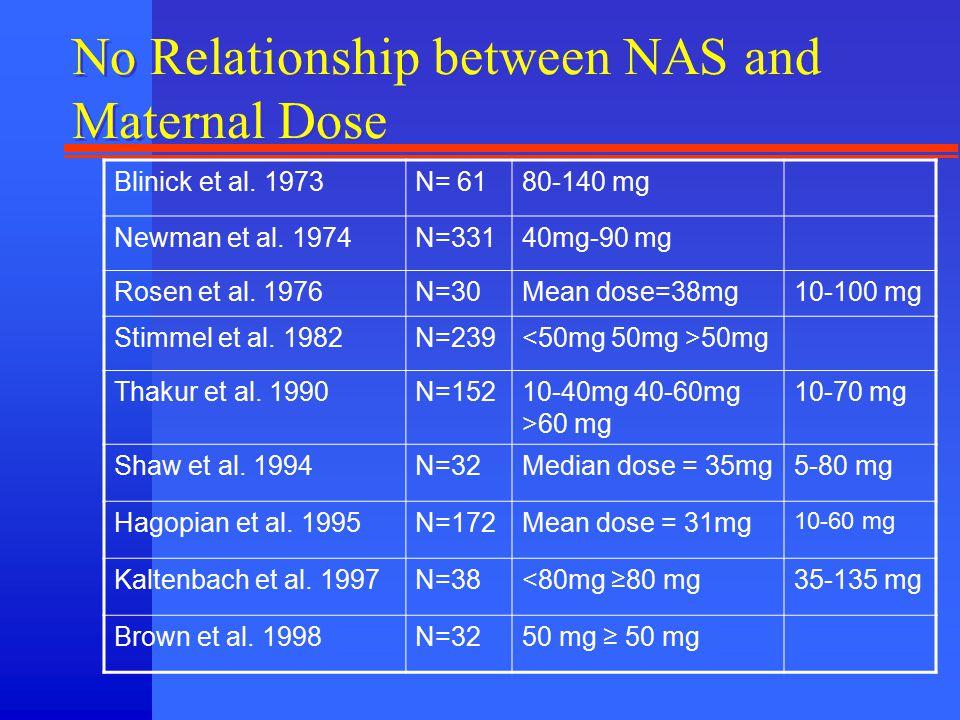 No Relationship between NAS and Maternal Dose Blinick et al. 1973N= 6180-140 mg Newman et al. 1974N=33140mg-90 mg Rosen et al. 1976N=30Mean dose=38mg1