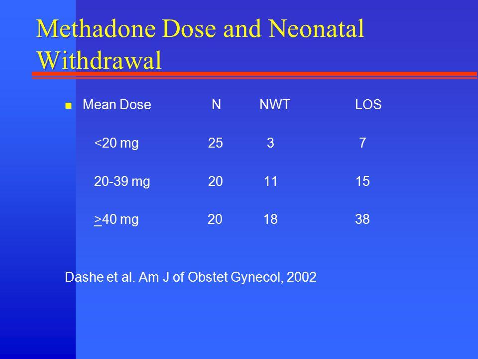 Methadone Dose and Neonatal Withdrawal n Mean Dose N NWT LOS <20 mg25 3 7 20-39 mg20 11 15 >40 mg 20 18 38 Dashe et al. Am J of Obstet Gynecol, 2002