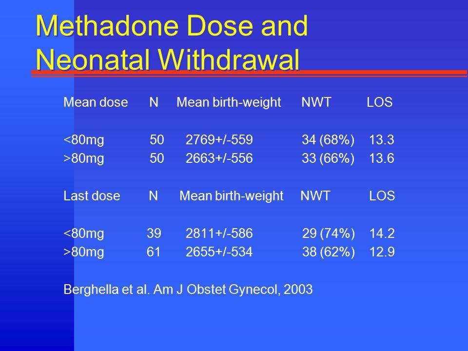 Methadone Dose and Neonatal Withdrawal Mean dose N Mean birth-weight NWT LOS <80mg 50 2769+/-559 34 (68%) 13.3 >80mg 50 2663+/-556 33 (66%) 13.6 Last dose N Mean birth-weight NWT LOS <80mg 39 2811+/-586 29 (74%) 14.2 >80mg 61 2655+/-534 38 (62%) 12.9 Berghella et al.