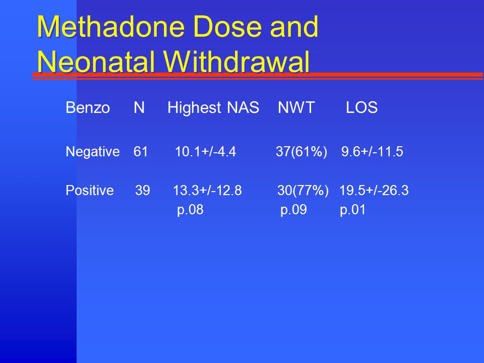 Methadone Dose and Neonatal Withdrawal Benzo N Highest NAS NWT LOS Negative 61 10.1+/-4.4 37(61%) 9.6+/-11.5 Positive 39 13.3+/-12.8 30(77%) 19.5+/-26