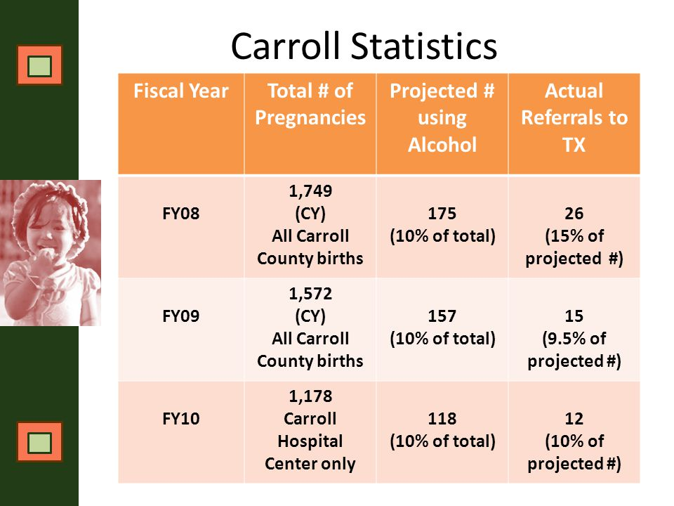 Carroll Statistics Fiscal YearTotal # of Pregnancies Projected # using Alcohol Actual Referrals to TX FY08 1,749 (CY) All Carroll County births 175 (10% of total) 26 (15% of projected #) FY09 1,572 (CY) All Carroll County births 157 (10% of total) 15 (9.5% of projected #) FY10 1,178 Carroll Hospital Center only 118 (10% of total) 12 (10% of projected #)