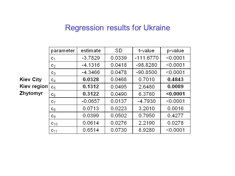 Regression results for Ukraine Kiev City Kiev region Zhytomyr
